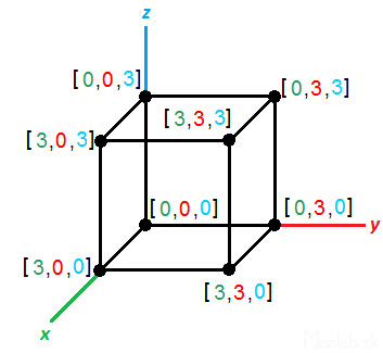 coordinates of the vertices of 3d cube